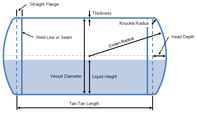 Volume and Wetted Area of Partially Filled Horizontal Vessels