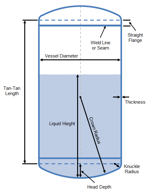 Volume and Wetted Area of Partially Filled Vertical Vessels