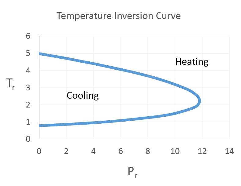 Joule-Thomson Temperature Inversion