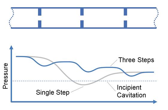 Multiple RO Step Pressure Reduction