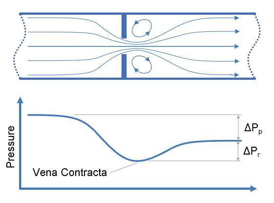 Calculation of Flow through Nozzles and Orifices