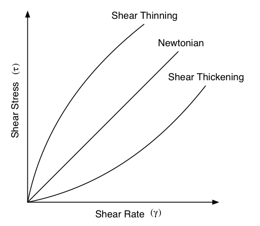 Newtonian, Shear Thinning and Shear Thickening