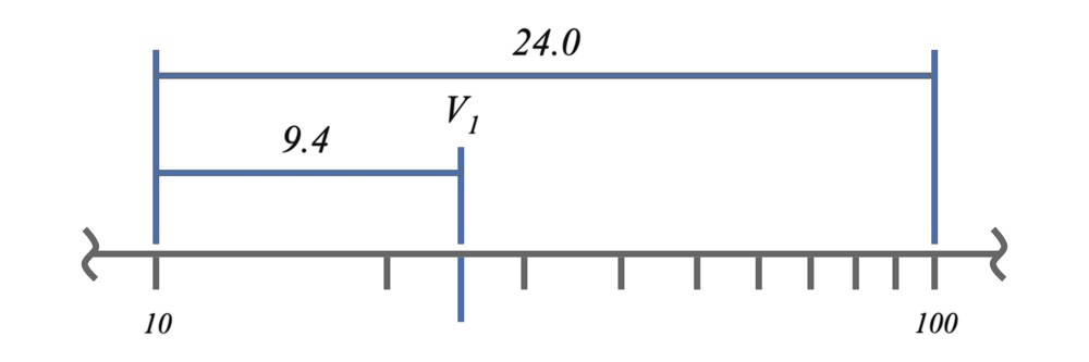 Log Plots Example 1