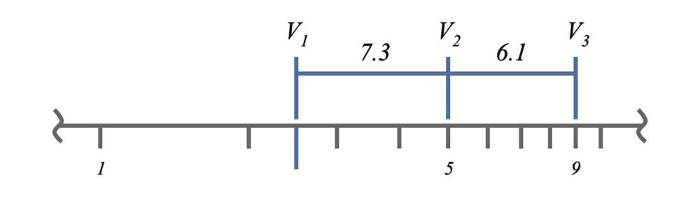 Log Plots Example 2