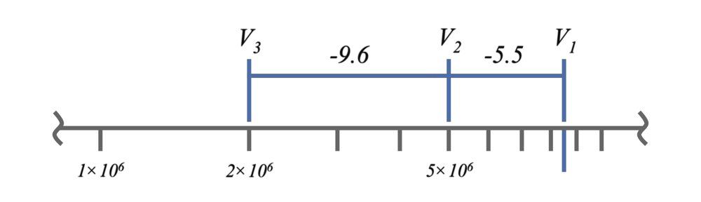 Log Plots Example 4
