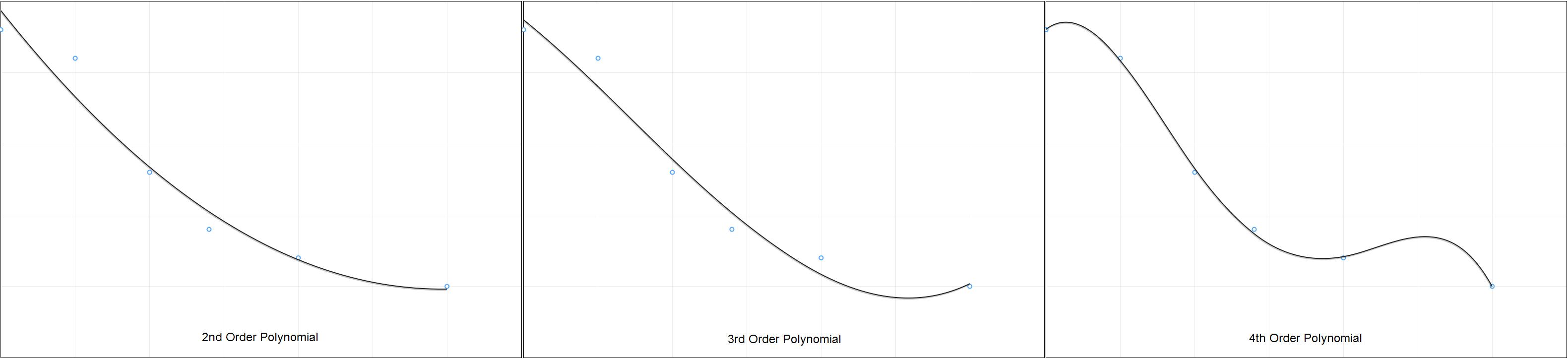 Polynomial Wiggle