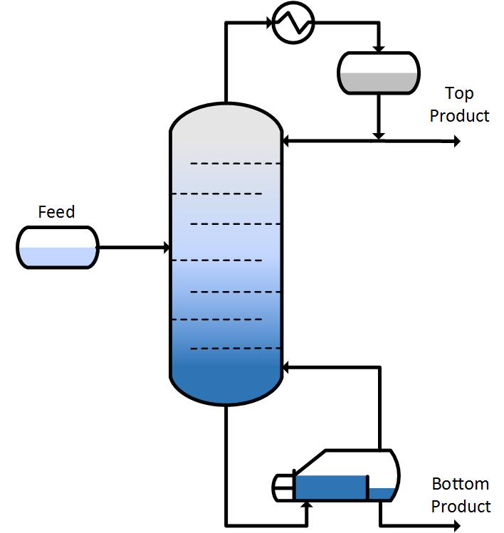 Basic Distillation Column - Products