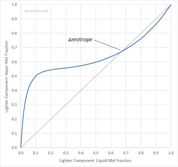 Propanol-Water Azeotrope